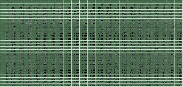 Studentized Range q, alpha = .005