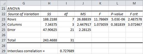 Intraclass correlation Excel