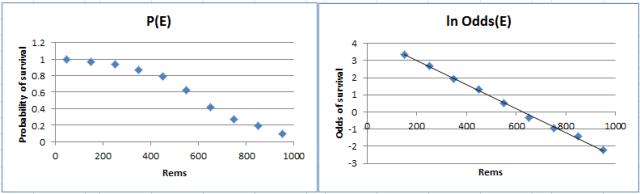 Log odds plot