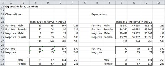 Partial independence model Excel