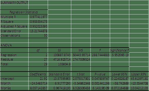 Quadratic regression Excel