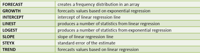 Regression functions Excel