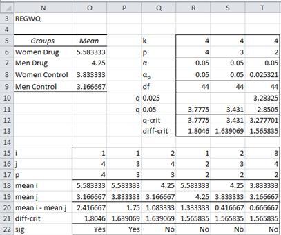 REGWQ test Excel