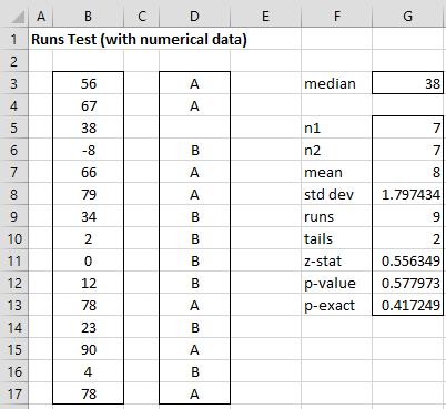 Runs Test numeric data