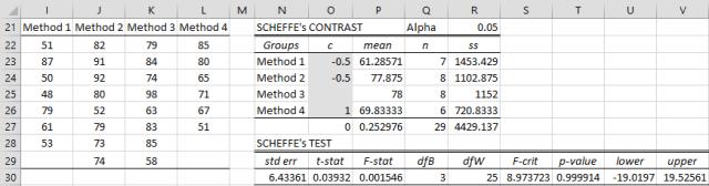 Scheffe analysis