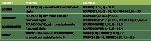 Rounding worksheet functions Excel