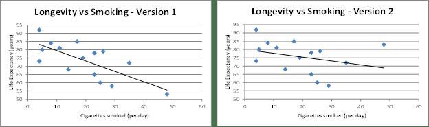 Change regression lines