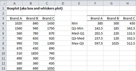 Box plot data