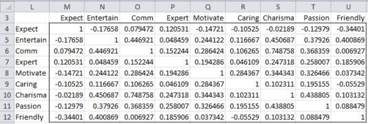 Correlation matrix teacher evaluations