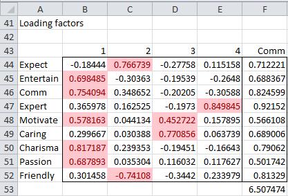 Loading factors reduced model