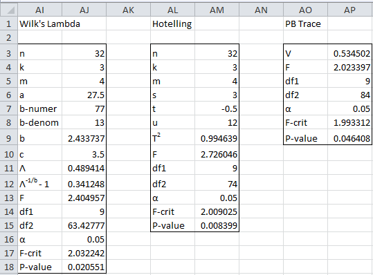 Manova analysis Excel