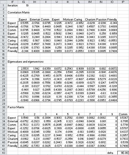 Principal axis iteration 19