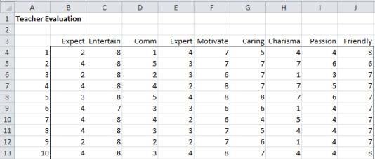 Teacher evaluation scores