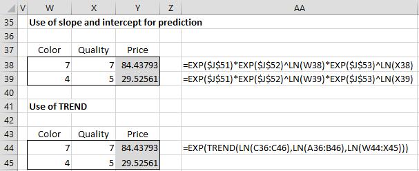 Forecast log-log regression