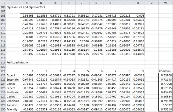 Principal axis factoring 4