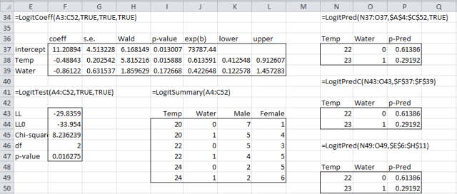 Logistic regression raw functions