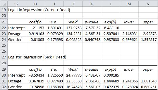 Multinomial logistic parameters Newton