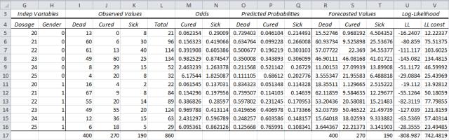 Multinomial logistic regression Newton