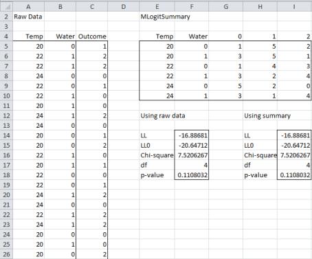 Multinomial logistic regression raw