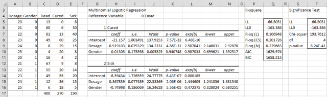 Multinomial logistic regression summary