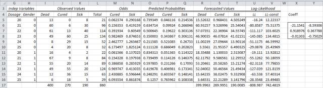 Solver mulinomial logistic regression