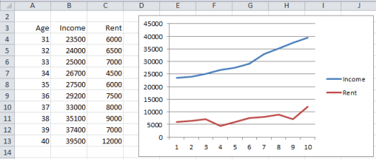 Line chart multiple series