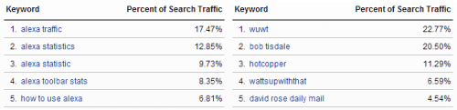 Real Sceptic keywords vs HotWhopper Keywords