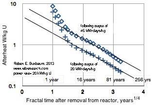 Afterheat of fuel rods used to generate 20 kW/kg U; Top graph 35 MW-days/kg U; bottom graph 20 Mw-day /kg  U. Data from US NRC Regulatory Guide 3.54 - Spent Fuel Heat Generation in an Independent Spent Fuel Storage Installation, rev 1, 1999. http://www.nrc.gov/reading-rm/doc-collections/reg-guides/fuels-materials/rg/03-054/