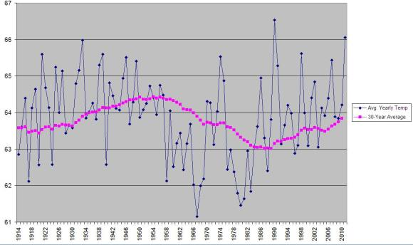 Charlotte SC average temperatures over the last century.