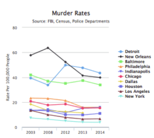 Detroit's murder rate, 45/100,000, is the highest in the US. It's coming down but not that fast.