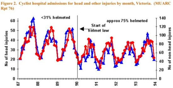 hospital admissions for bicycle related head injuries, red, left; and bicycle related, non-head injuries, blue, right. Victoria Australia.