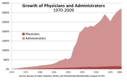 The number of health administrators has risen dramatically; doctors, not so much.