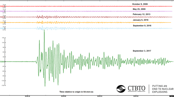 Seismic output of all North Korean nuclear tests.
