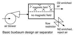 bux magneitc air separator