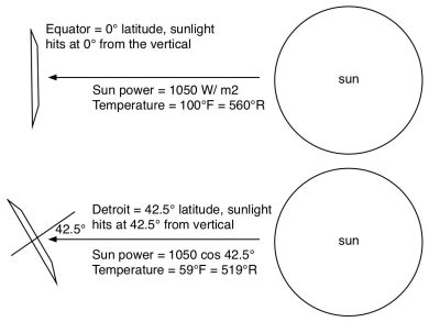 Solar radiation hits Detroit at an angle, as a result less radiation power hits per square meter of Detroit.