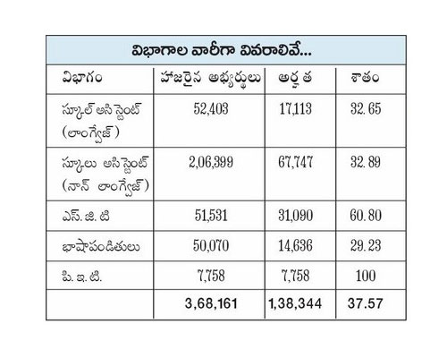 AP DSC Merit list