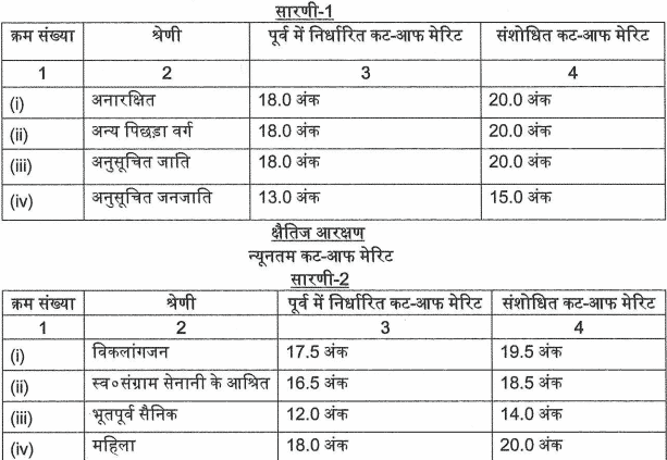 UPSSSC Stenographer Cut Off 2016 Download Uttar Pradesh Personal Assistant Expected Cut Off for SC ST OBC General pdf   www.upsssc.gov.in