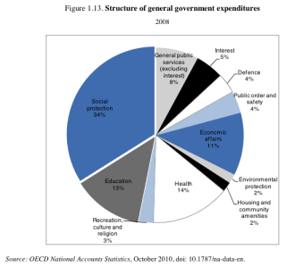Structure of general government expenditures 2008 (OECD 2010)