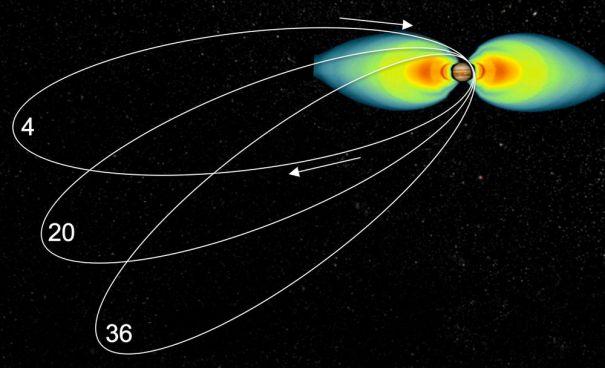 juno-orbits