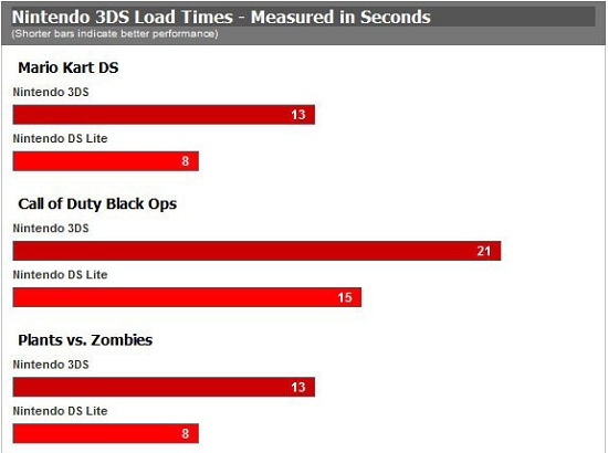 3DS loading Nintendo 3DS loads older games considerably slower than a regular DS