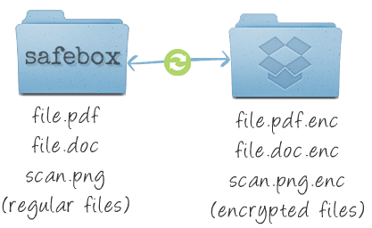 image00 Use Safebox to encrypt your Dropbox files automatically