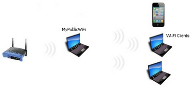 mypublicwif2i MyPublicWiFi lets you share your 3G or WiFi with multiple devices [Freeware]