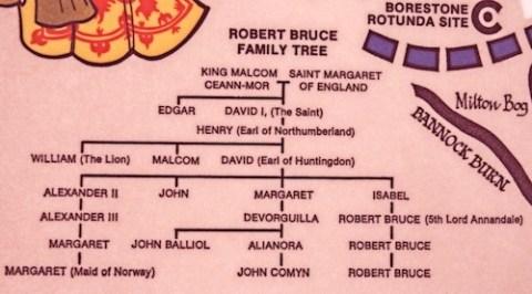 Scottish rulers' family tree