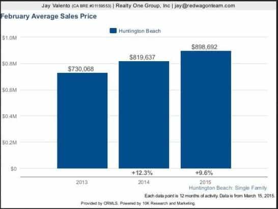 Huntington Beach Real Estate - Market Trends Graph 2015