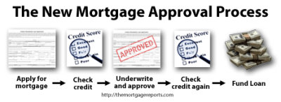 How Not to Screw Up Mortgage Refinancing