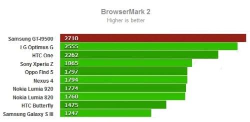 Samsung Galaxy S4: primo benchmark con risultati impressionanti