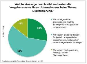 PAC2014-Studie-Digitalisierungs-Vorgehen