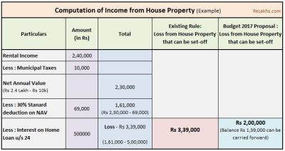 Latest Income Tax Exemptions FY 2017-18 / AY 2018-19 | Tax Deductions