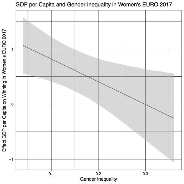 Gender Inequality GDP and Women's EURO 2017