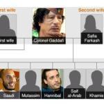 Con la primera, se casó sin conocerla. Sus siete hijos, la mayoría involucrados en el gobierno, son variopintos: uno quiso matarlo, otro jugó en la primera división del fútbol italiano y una hija defendió a Saddam Hussein.